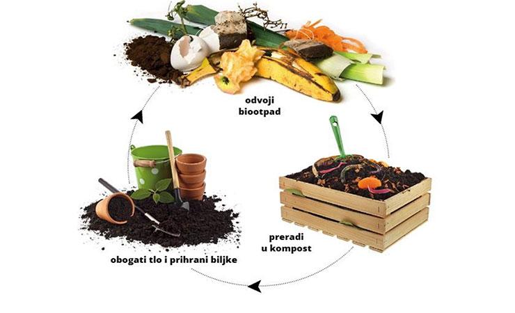 Pozivamo Vas na javnu edukacijsku tribinu o održivom gospodarenju biootpadom